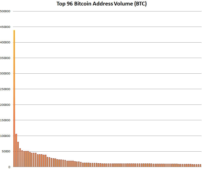 Top 96 Bitcoin Address Volume (BTC)